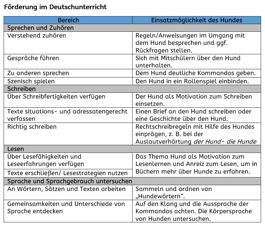 Ziele Deutsch